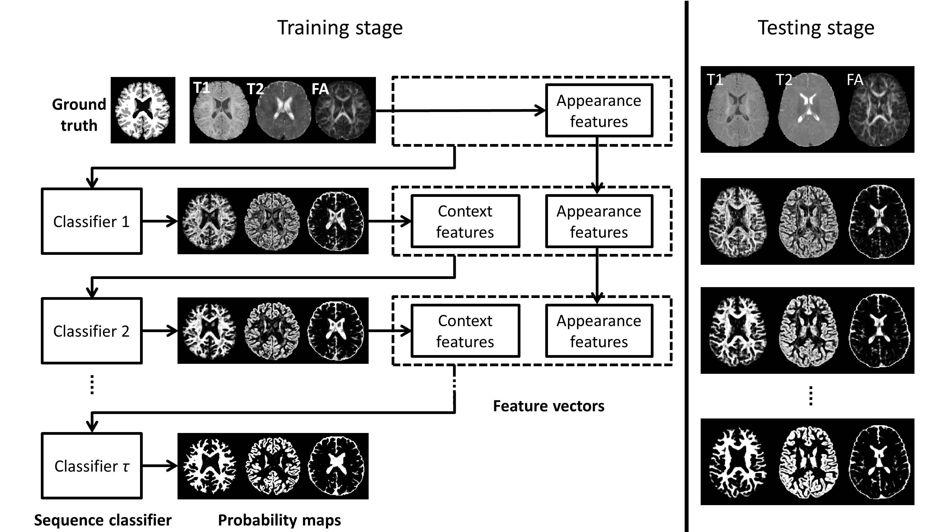 LINKS: Learning-based multi-source IntegratioN frameworK for Segmentation of infant brain images